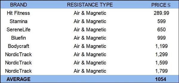 Preis für luftmagnetisches Rudergerät