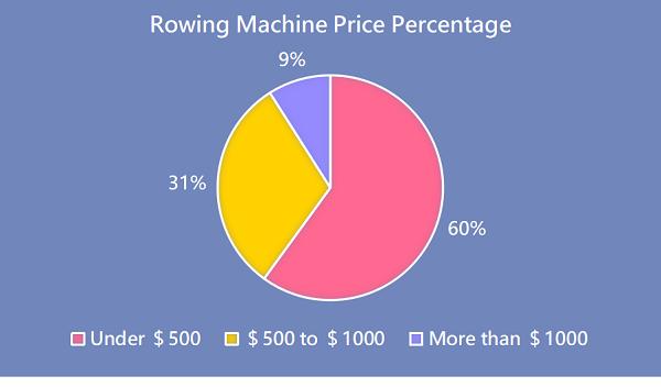 Rudergerät Preisprozentsatz