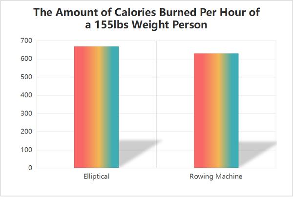 Rudergerät und Ellipsentrainer Kalorienverbrauch