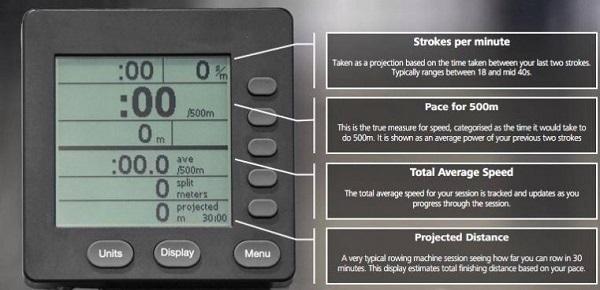 Rudergerät Monitor Zahlen