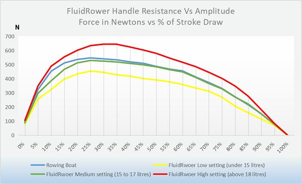 fluidRower Griffwiderstand gegen Amplitude