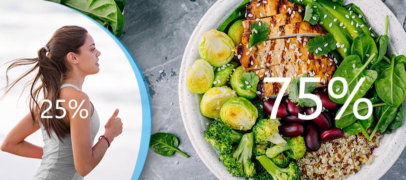 Gewichtsverlust ist 75 Prozent Diät und 25 Prozent Bewegung