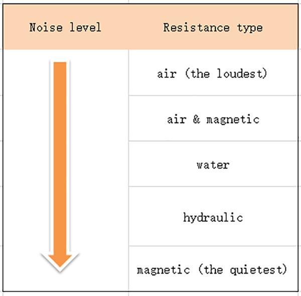rowing machine noise level