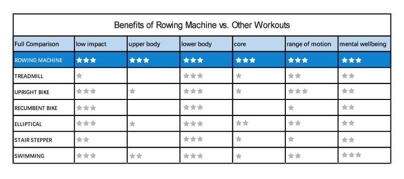 effectiveness of rowing vs. other workouts