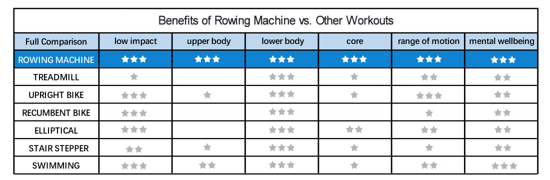 effectiveness of stationary rowing vs. other workouts